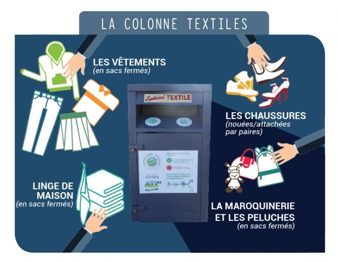 Colonne textiles