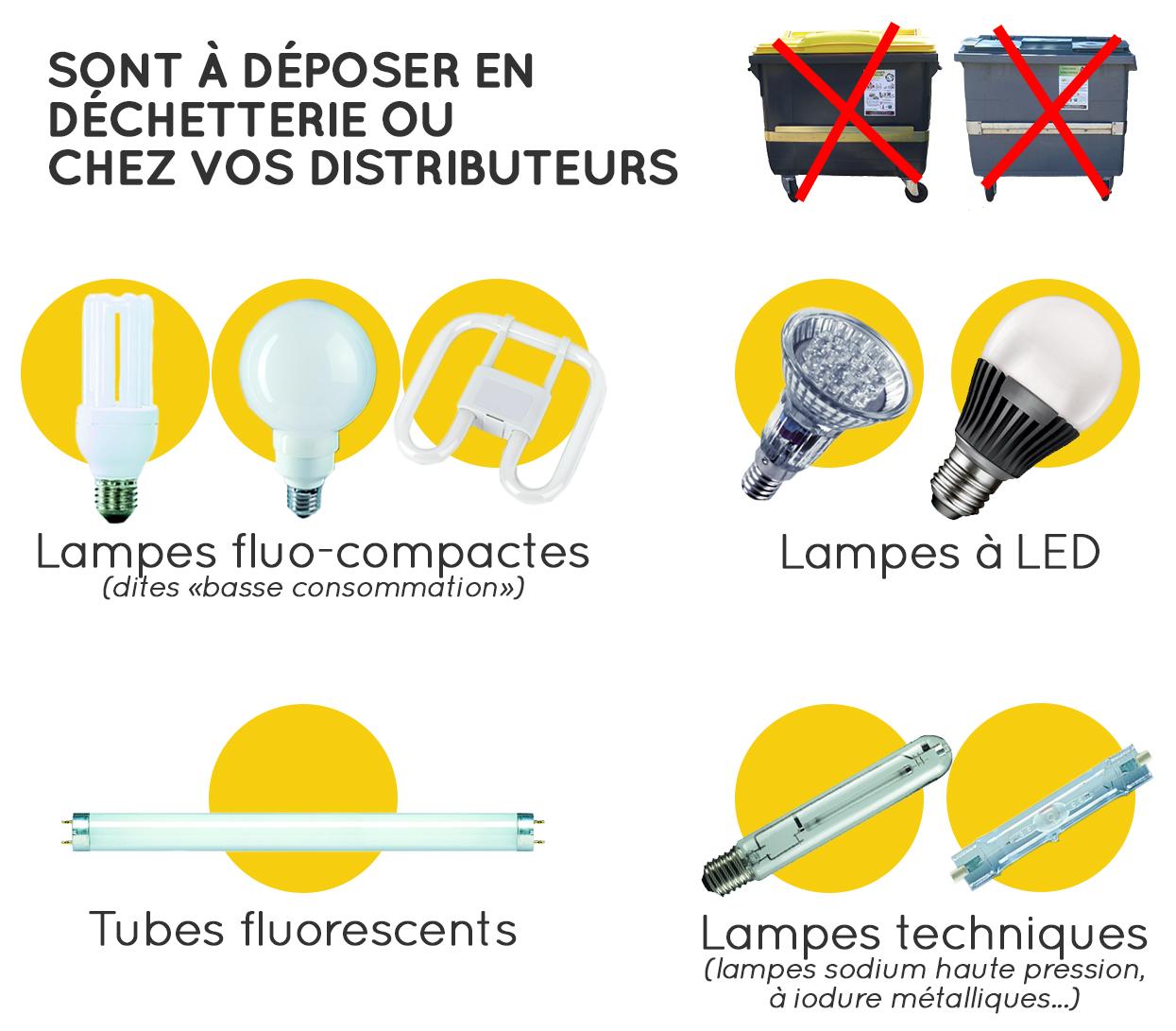 Les lampes qui se recyclent v3