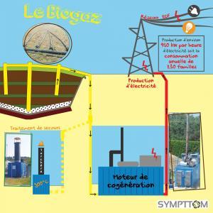 Partie biogaz 2